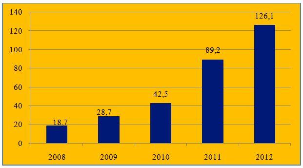 Литва - Беларусь, инвестиционный климат