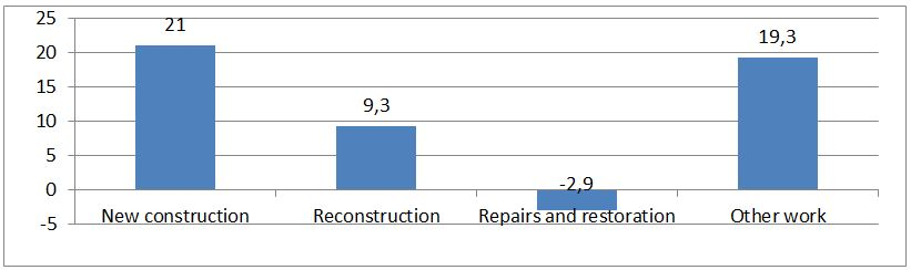 Graph 1.Growth of different kinds of construction work carried out in Lithuania in 2013 on comparison with 2012